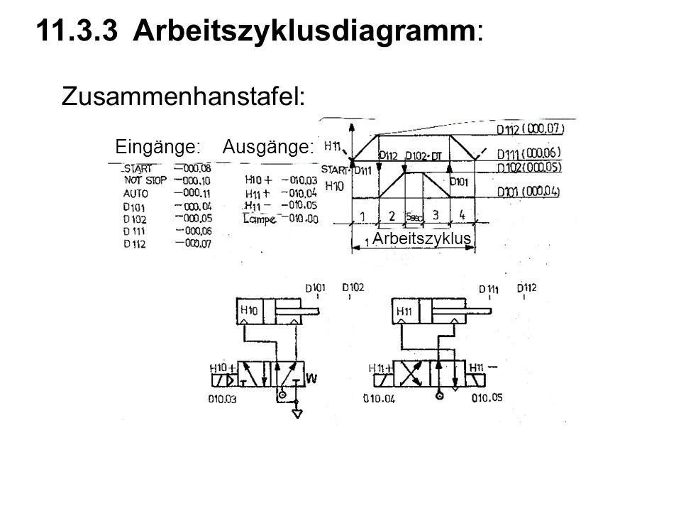 11.3.3 Arbeitszyklusdiagramm: Zusammenhanstafel: Eingänge:Ausgänge: Arbeitszyklus