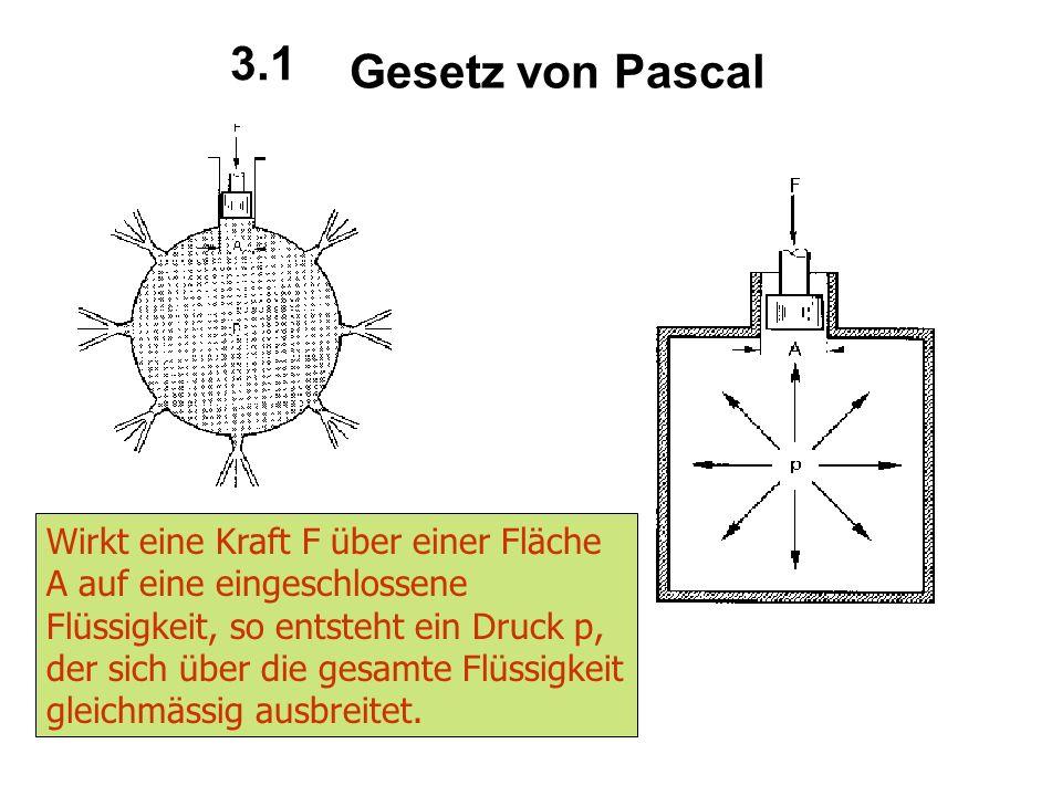 Gesetz von Pascal Wirkt eine Kraft F über einer Fläche A auf eine eingeschlossene Flüssigkeit, so entsteht ein Druck p, der sich über die gesamte Flüssigkeit gleichmässig ausbreitet.