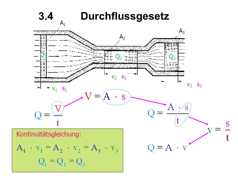 Durchflussgesetz A1A1 A2A2 A3A3 v1v1 v2v2 v3v3 s1s1 s2s2 s3s3 Q1Q1 Q2Q2 Q3Q3 Kontinuitätsgleichung: 3.4