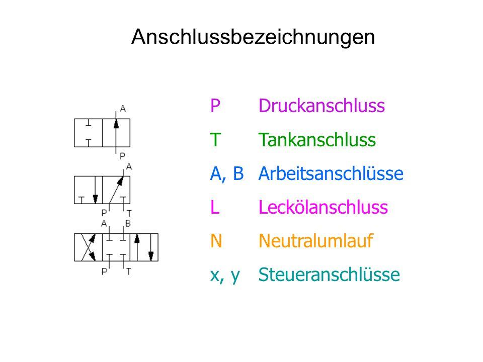 Anschlussbezeichnungen PDruckanschluss TTankanschluss A, BArbeitsanschlüsse LLeckölanschluss NNeutralumlauf x, ySteueranschlüsse