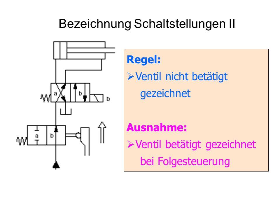 Bezeichnung Schaltstellungen II Regel: Ventil nicht betätigt gezeichnet Ausnahme: Ventil betätigt gezeichnet bei Folgesteuerung