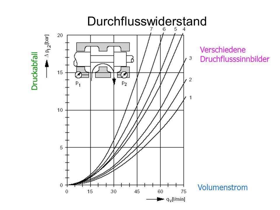 Durchflusswiderstand Verschiedene Druchflusssinnbilder Volumenstrom Druckabfall