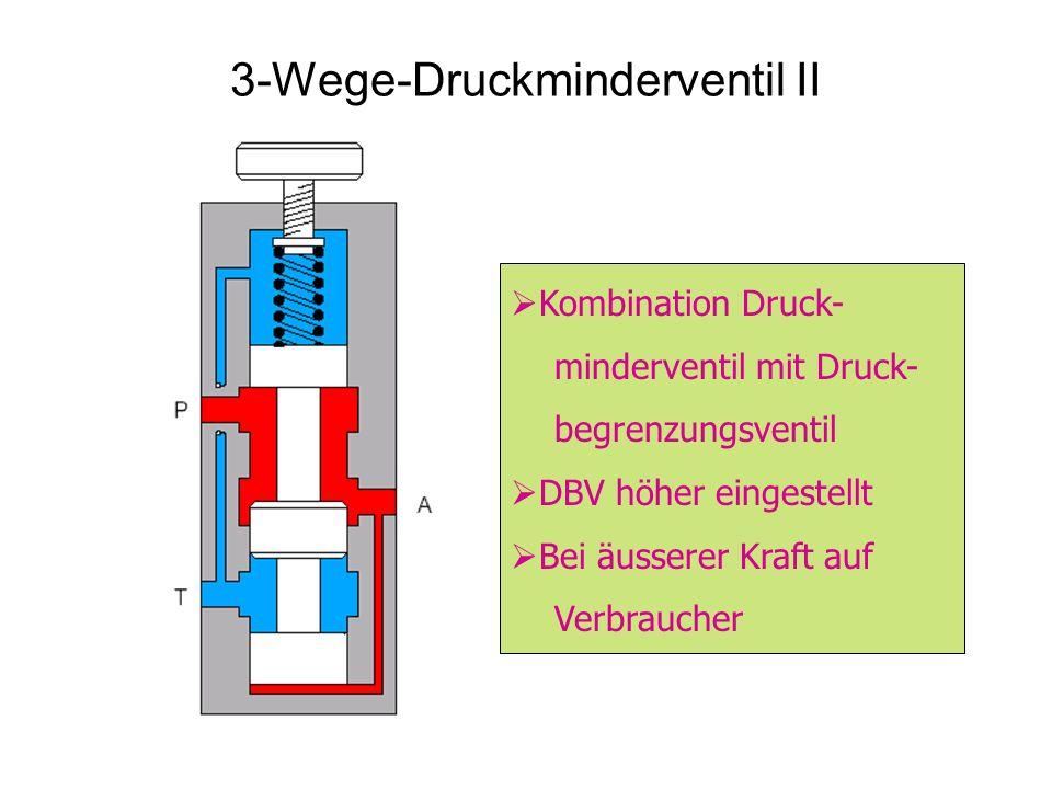3-Wege-Druckminderventil II Kombination Druck- minderventil mit Druck- begrenzungsventil DBV höher eingestellt Bei äusserer Kraft auf Verbraucher