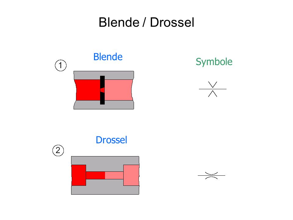 Blende / Drossel Blende Drossel Symbole