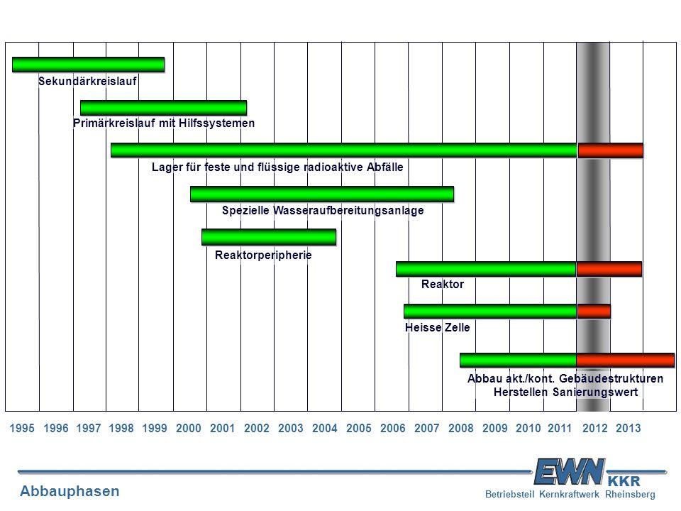Betriebsteil Kernkraftwerk Rheinsberg Abbauphasen KKR 19951996199719981999200020012002200320042005200620072008200920102011 Sekundärkreislauf Lager für