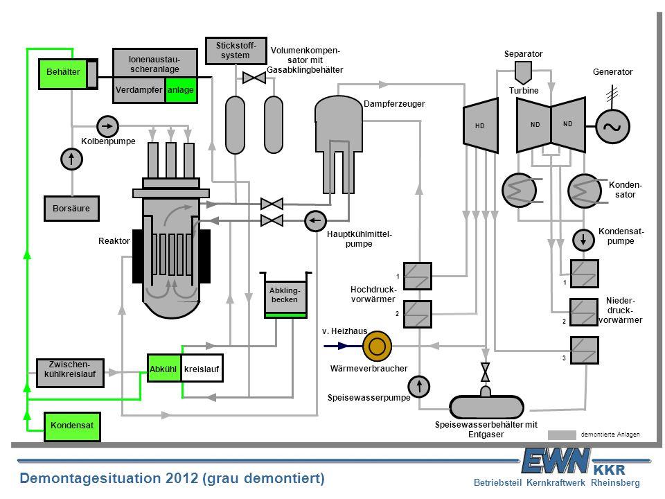 Betriebsteil Kernkraftwerk Rheinsberg Demontagesituation 2012 (grau demontiert) KKR Volumenkompen- sator mit Gasabklingbehälter Kolbenpumpe Stickstoff