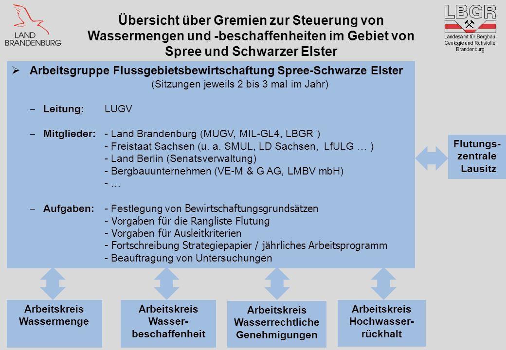 Übersicht über Gremien zur Steuerung von Wassermengen und -beschaffenheiten im Gebiet von Spree und Schwarzer Elster Arbeitsgruppe Flussgebietsbewirts