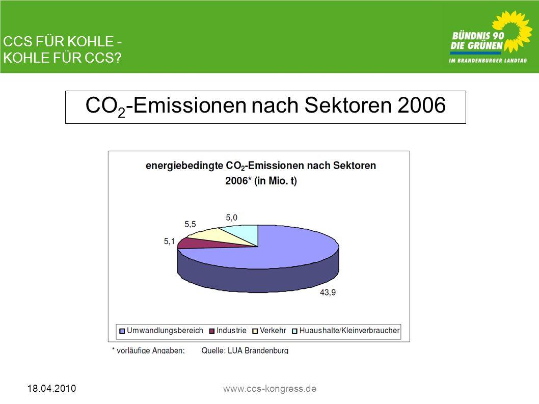 CCS FÜR KOHLE - KOHLE FÜR CCS? 18.04.2010www.ccs-kongress.de CO 2 -Emissionen nach Sektoren 2006