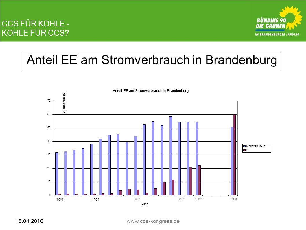 CCS FÜR KOHLE - KOHLE FÜR CCS? 18.04.2010www.ccs-kongress.de Anteil EE am Stromverbrauch in Brandenburg