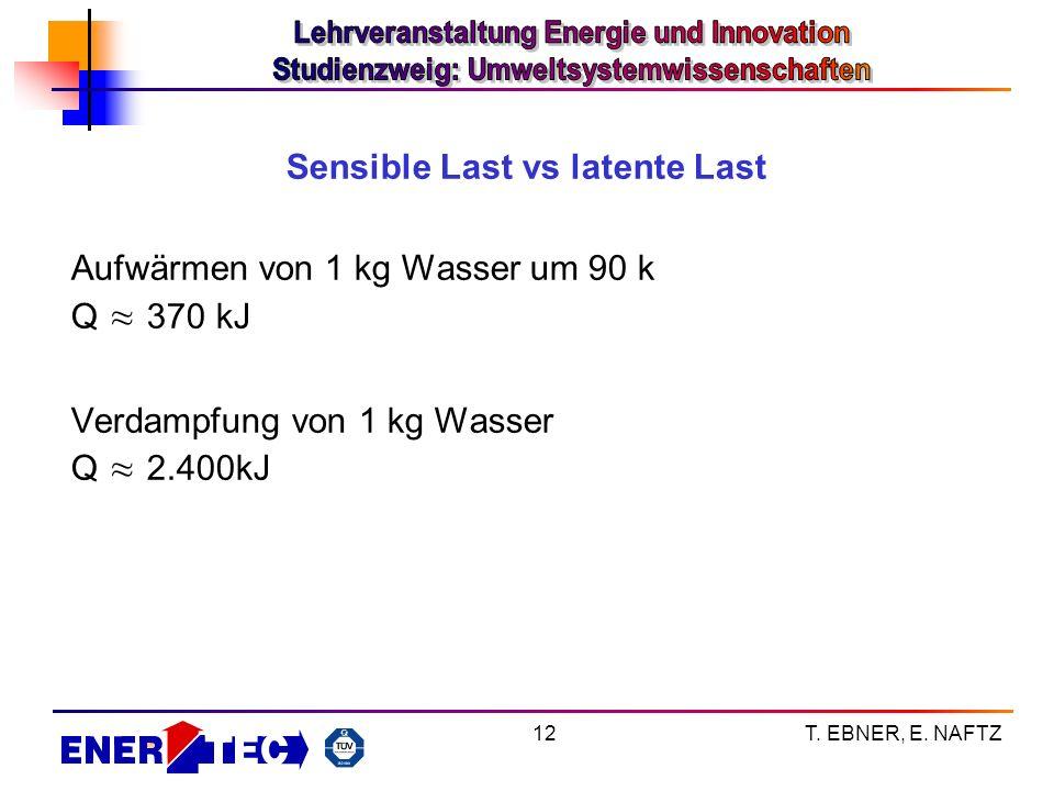 T. EBNER, E. NAFTZ12 Sensible Last vs latente Last Aufwärmen von 1 kg Wasser um 90 k Q 370 kJ Verdampfung von 1 kg Wasser Q 2.400kJ