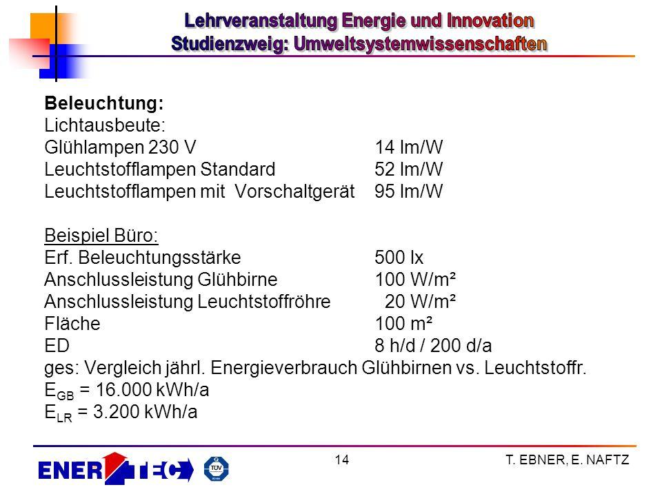 T. EBNER, E. NAFTZ14 Beleuchtung: Lichtausbeute: Glühlampen 230 V14 lm/W Leuchtstofflampen Standard52 lm/W Leuchtstofflampen mit Vorschaltgerät95 lm/W