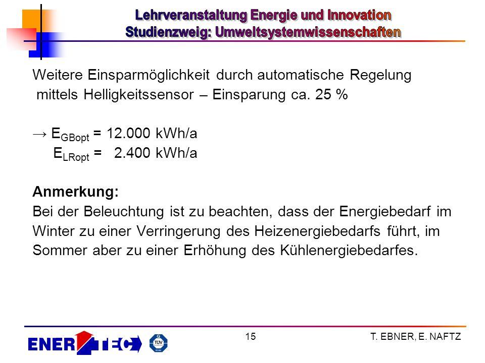 T. EBNER, E. NAFTZ15 Weitere Einsparmöglichkeit durch automatische Regelung mittels Helligkeitssensor – Einsparung ca. 25 % E GBopt = 12.000 kWh/a E L