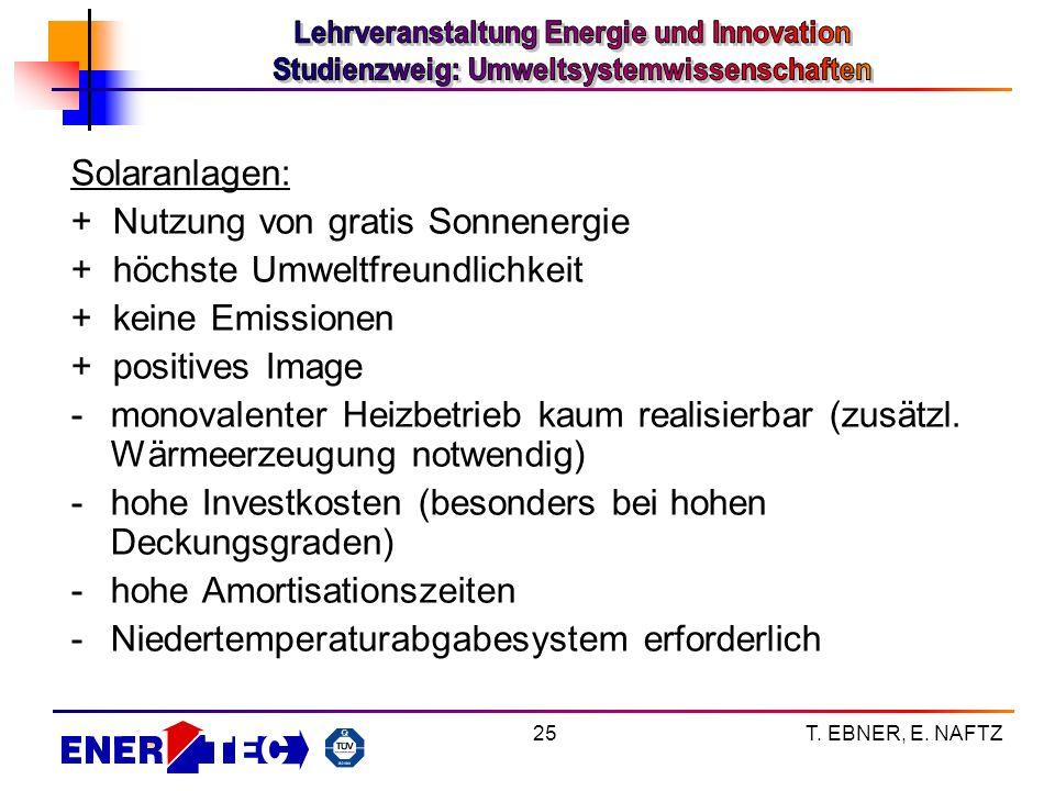 T. EBNER, E. NAFTZ25 Solaranlagen: + Nutzung von gratis Sonnenergie + höchste Umweltfreundlichkeit + keine Emissionen + positives Image -monovalenter