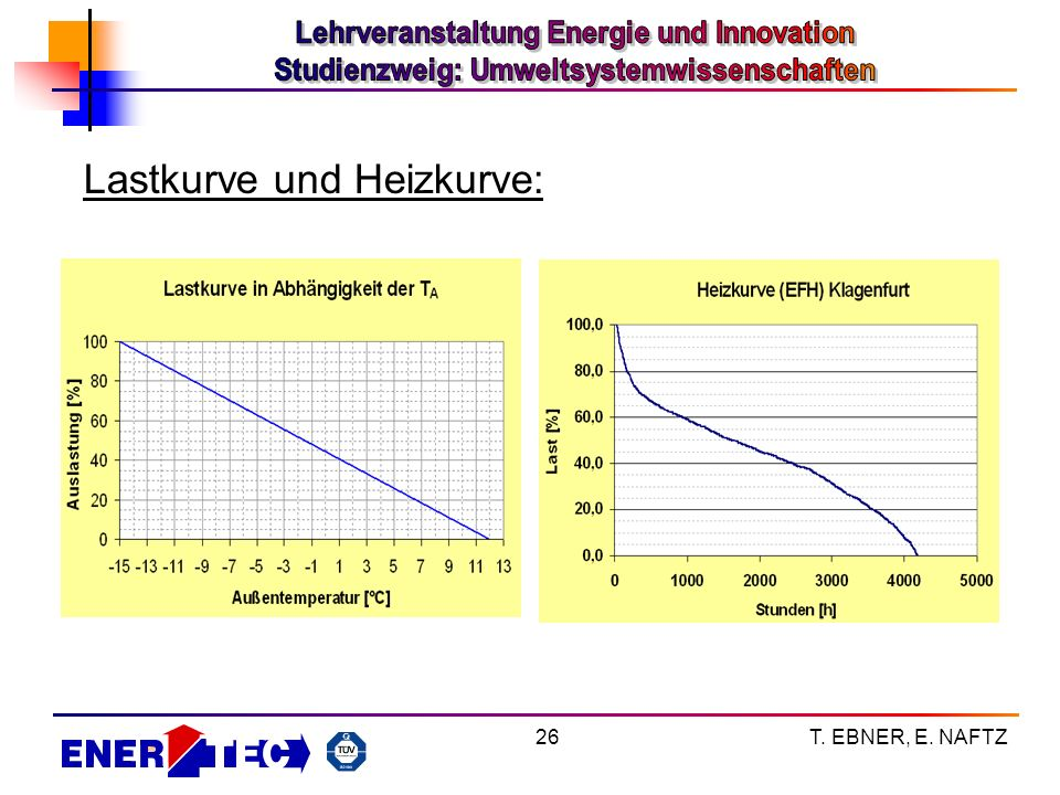 T. EBNER, E. NAFTZ26 Lastkurve und Heizkurve: