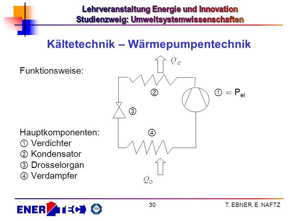 T. EBNER, E. NAFTZ30 Kältetechnik – Wärmepumpentechnik Funktionsweise: P el Hauptkomponenten: Verdichter Kondensator Drosselorgan Verdampfer