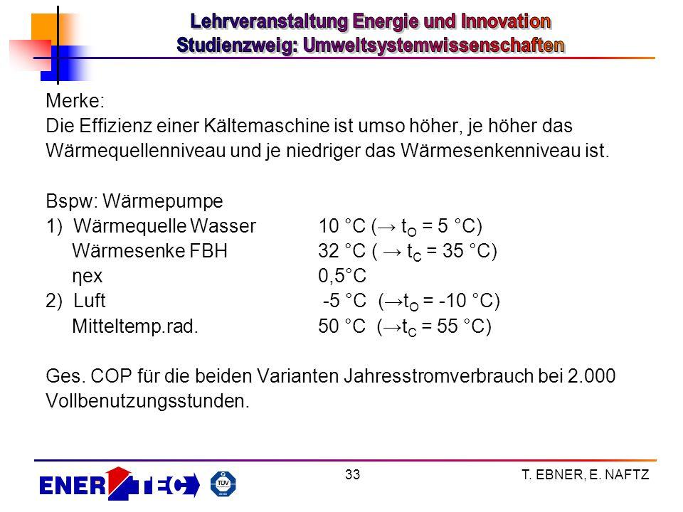 T. EBNER, E. NAFTZ33 Merke: Die Effizienz einer Kältemaschine ist umso höher, je höher das Wärmequellenniveau und je niedriger das Wärmesenkenniveau i