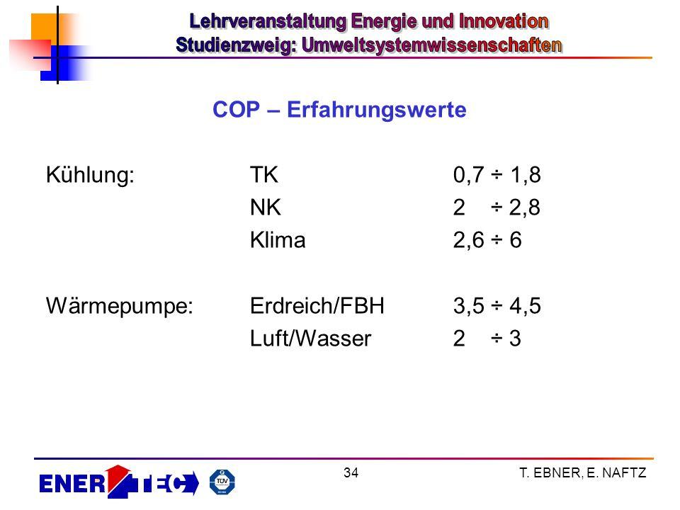 T. EBNER, E. NAFTZ34 COP – Erfahrungswerte Kühlung:TK0,7 ÷ 1,8 NK2 ÷ 2,8 Klima2,6 ÷ 6 Wärmepumpe:Erdreich/FBH3,5 ÷ 4,5 Luft/Wasser2 ÷ 3