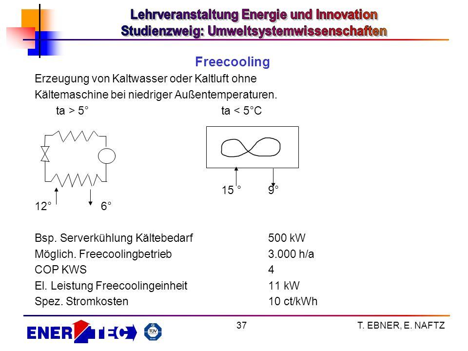 T. EBNER, E. NAFTZ37 Freecooling Erzeugung von Kaltwasser oder Kaltluft ohne Kältemaschine bei niedriger Außentemperaturen. ta > 5° ta < 5°C 15 °9° 12