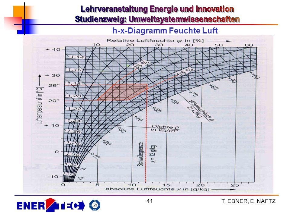 T. EBNER, E. NAFTZ41 h-x-Diagramm Feuchte Luft