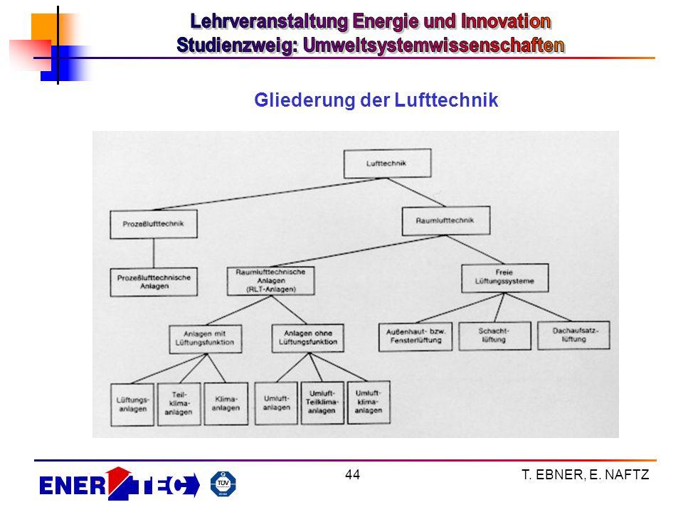T. EBNER, E. NAFTZ44 Gliederung der Lufttechnik