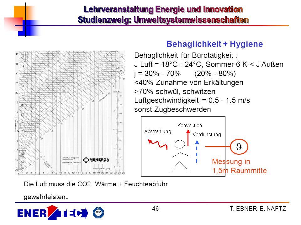 T. EBNER, E. NAFTZ46 Behaglichkeit + Hygiene Behaglichkeit für Bürotätigkeit : J Luft = 18°C - 24°C, Sommer 6 K < J Außen j = 30% - 70%(20% - 80%) <40
