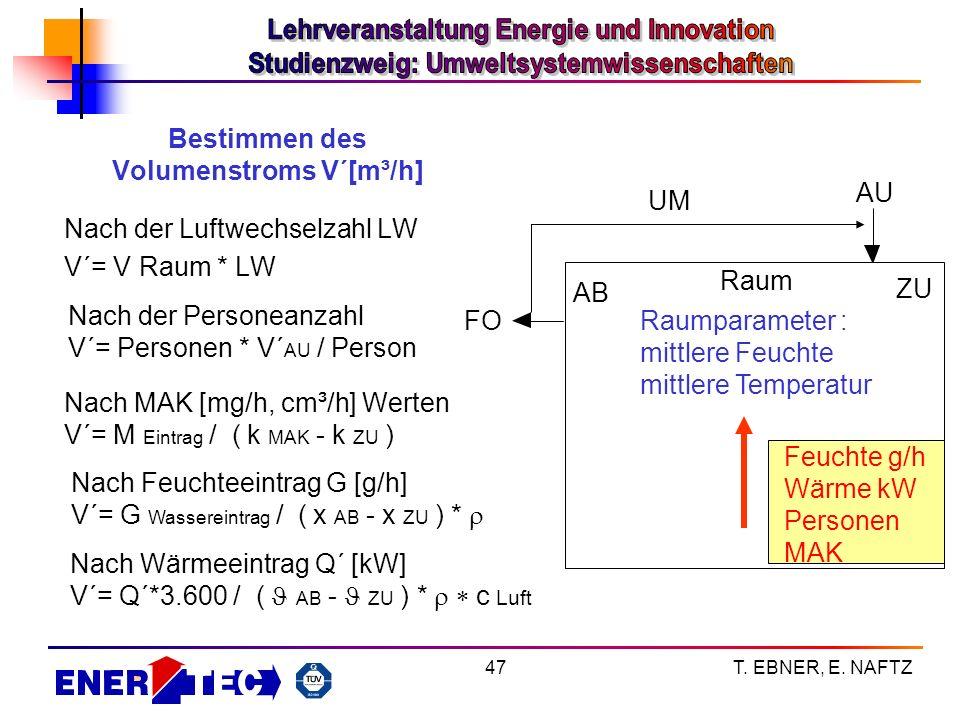 T. EBNER, E. NAFTZ47 Bestimmen des Volumenstroms V´[m³/h] Nach der Luftwechselzahl LW V´= V Raum * LW Nach der Personeanzahl V´= Personen * V´ AU / Pe
