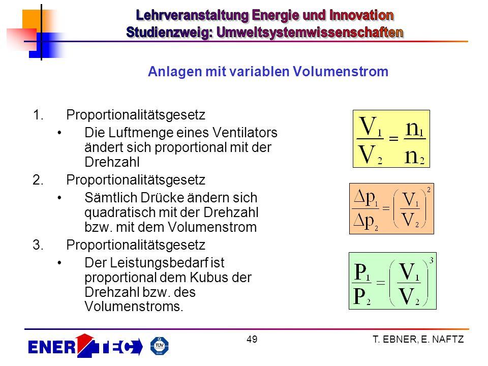 T. EBNER, E. NAFTZ49 Anlagen mit variablen Volumenstrom 1.Proportionalitätsgesetz Die Luftmenge eines Ventilators ändert sich proportional mit der Dre