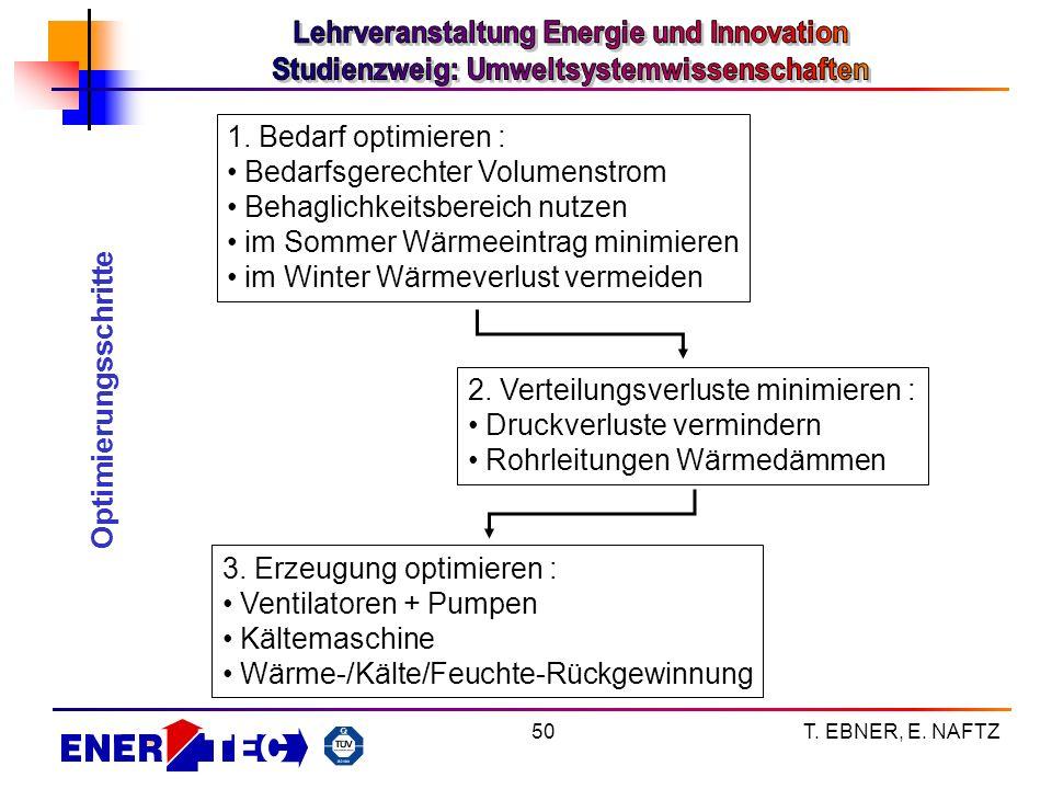 T. EBNER, E. NAFTZ50 2. Verteilungsverluste minimieren : Druckverluste vermindern Rohrleitungen Wärmedämmen 3. Erzeugung optimieren : Ventilatoren + P