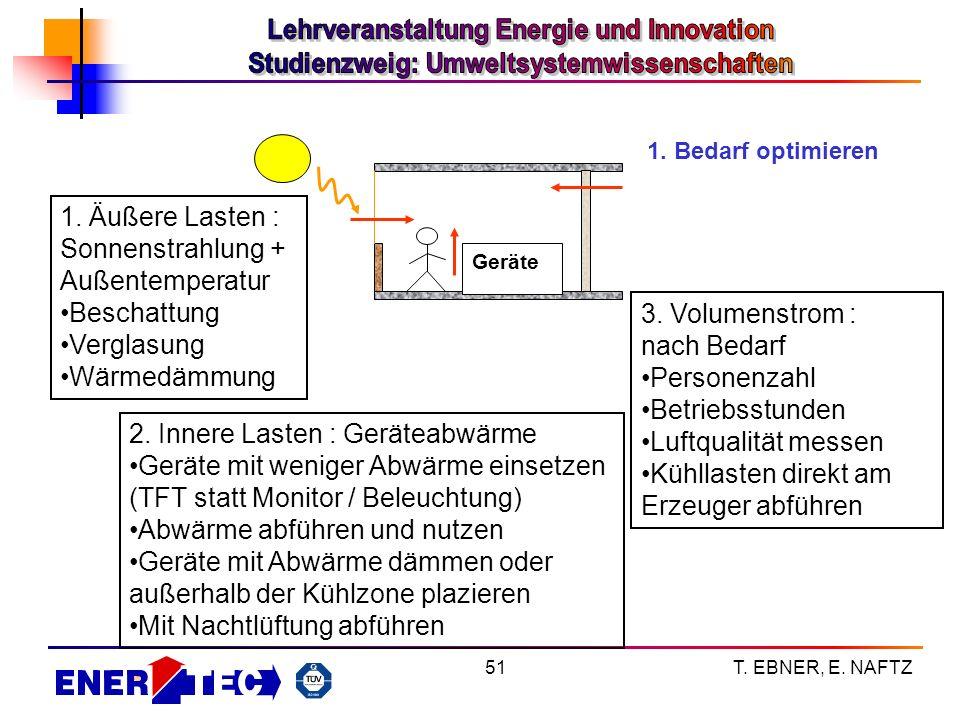 T. EBNER, E. NAFTZ51 1. Bedarf optimieren Geräte 1. Äußere Lasten : Sonnenstrahlung + Außentemperatur Beschattung Verglasung Wärmedämmung 2. Innere La