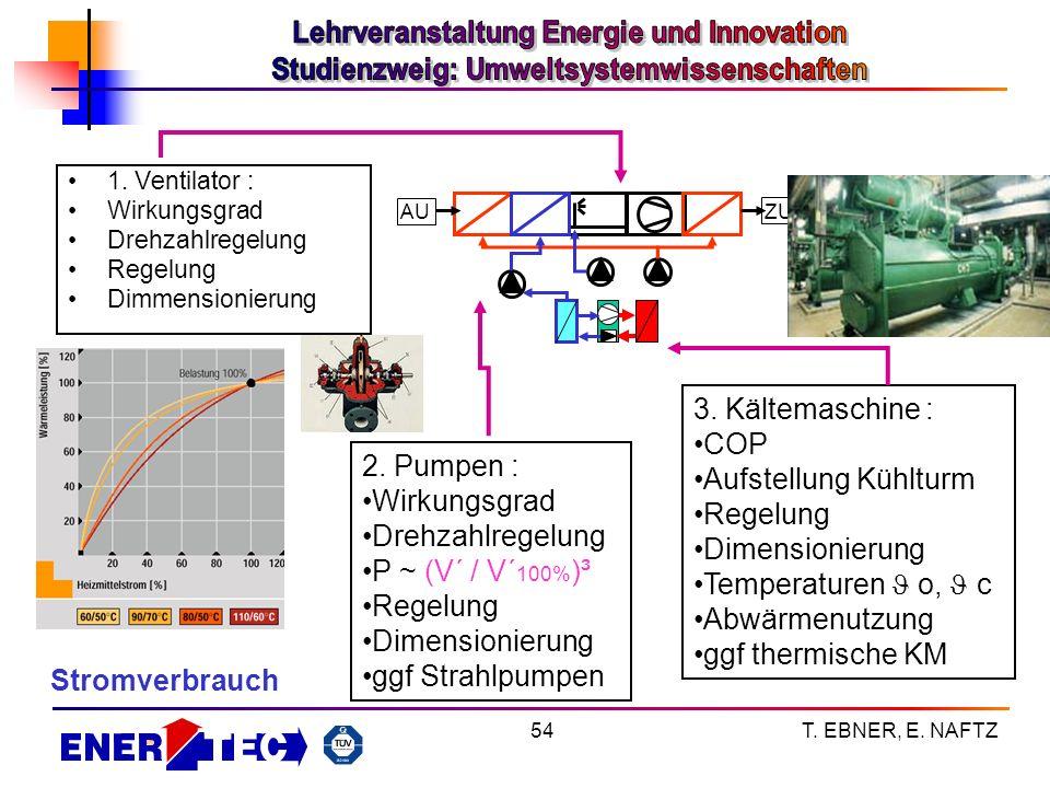 T. EBNER, E. NAFTZ54 1. Ventilator : Wirkungsgrad Drehzahlregelung Regelung Dimmensionierung ZU AU 2. Pumpen : Wirkungsgrad Drehzahlregelung P ~ (V´ /