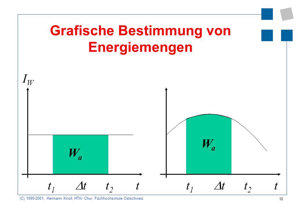 10 (C) 1999-2001, Hermann Knoll, HTW Chur, Fachhochschule Ostschweiz Grafische Bestimmung von Energiemengen IWIW t WaWa t t2t2 t1t1 t WaWa t t2t2 t1t1