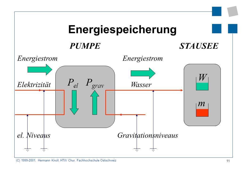 11 (C) 1999-2001, Hermann Knoll, HTW Chur, Fachhochschule Ostschweiz Energiespeicherung Energiestrom P grav Gravitationsniveausel. Niveaus WasserElekt