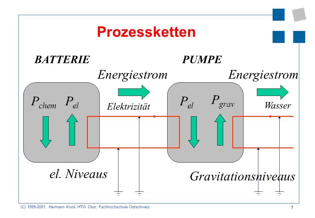 7 (C) 1999-2001, Hermann Knoll, HTW Chur, Fachhochschule Ostschweiz Prozessketten Energiestrom P el Gravitationsniveaus el. Niveaus P grav Wasser Elek