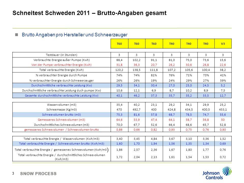 Schneitest Schweden 2011 – Brutto-Angaben gesamt SNOW PROCESS 4 Areco Supersnow Areco StandardAreco SUFAG Testdauer (in Stunden) 3332,53 Verbrauchte Energie außer Pumpe (Kwh)62,552,064,032,862,0 Von der Pumpe verbrauchter Energie (Kwh)38,841,326,514,523,0 Total verbrauchte Energie (Kwh)101,393,390,547,385,0 % verbrauchter Energie durch Pumpe62%56%71%69%73% % verbrauchter Energie durch Schneeerzeuger38%44%29%31%27% Durchschnittliche verbrauchte Leistung (Kw)20,817,321,313,120,7 Durchschnittliche verbrauchte Leistung duch pumpe (Kw)12,913,88,85,87,7 Gesamte durchschnittliche verbrauchte Leistung (Kw)33,831,130,218,928,3 Wasservolumen (m3)43,34629,616,125,7 Schneemasse (Kg/m3)429478,7408,4431,1421,5 Schneevolumen brutto (m3)100,996,172,537,361,0 Gemessenes Schneevolumen (m3)86,294,96834,855,1 Durchschnittliches Schneevolumen (m3)93,695,570,236,158,0 gemessenes Schneevolumen / Schneevolumen brutto0,850,990,940,930,90 Total verbrauchte Energie / Wasservolumen (Kwh/m3)2,342,033,062,943,31 Total verbrauchte Energie / Schneevolumen brutto (Kwh/m3)1,000,971,251,271,39 Total verbrauchte Energie / gemessenes Schneevolumen (Kwh/m3 ) 1,180,981,331,361,54 Total verbrauchte Energie / durchschnittliches Schneevolumen (Kwh/m3) 1,080,981,291,311,46 Brutto Angaben pro Hersteller und Schneeerzeuger