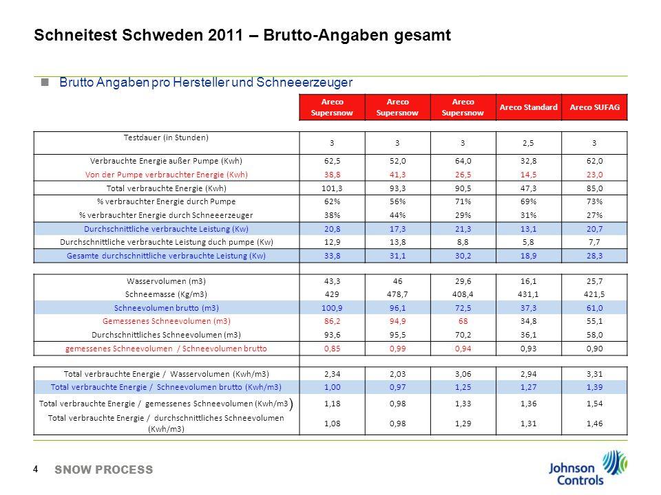 Schneitest Schweden 2011 – Brutto-Angaben gesamt SNOW PROCESS 4 Areco Supersnow Areco StandardAreco SUFAG Testdauer (in Stunden) 3332,53 Verbrauchte E