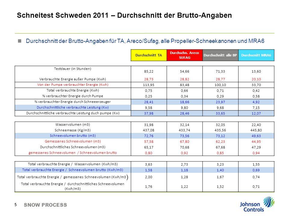 SNOW PROCESS 6 TECHNOALPIN T40T60V3 Th (°C)-8,1 -8,7-18,1-14,4-8,7-12,5 Schneevolumen / Stunden (m3/h)22,926,224,925,127,219,322,2 Total verbrauchte Energie / Schneevolumen brutto1,251,351,341,601,701,940,69 Brutto-Schneevolumen / Total verbrauchte Energie (m3/kWh)0,800,74 0,630,590,521,46 ARECOSUFAG SupersnowStandardSufag Th (°C)-18,1-14,4-8,1-9,3-8,1 Schneevolumen / Stunden (m3/h)33,632,024,214,920,3 Total verbrauchte Energie / Schneevolumen brutto1,000,971,251,271,39 Brutto-Schneevolumen / Total verbrauchte Energie (m3/kWh)1,001,030,800,790,72 Synthese der Angaben – Die Schlüsselindikatoren Nessy (4m)Nessy (10m)JCN / MRA6 Th (°C)-14,4-18,1-9,3-8,1-8,7-12,5-8,1 Schneevolumen / Stunden (m3/h)14,95,111,913,712,825,811,6 Total verbrauchte Energie / Schneevolumen brutto0,640,690,580,64 0,660,72 Brutto-Schneevolumen / Total verbrauchte Energie (m3/kWh)1,571,441,721,56 1,521,39 Unter den Angaben sind die berücksichtigen Schlüsselindikatoren für den Vergleich (i), das Schneevolumen (m3/h) und das Verhältnis des Schneeevolumens pro verbrauchter Energie (m3/kWh)