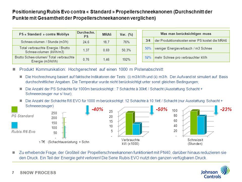 Positionierung Rubis Evo contra « Standard » Propellerschneekanonen (Durchschnitt der Punkte mit Gesamtheit der Propellerschneekanonen verglichen) Pro