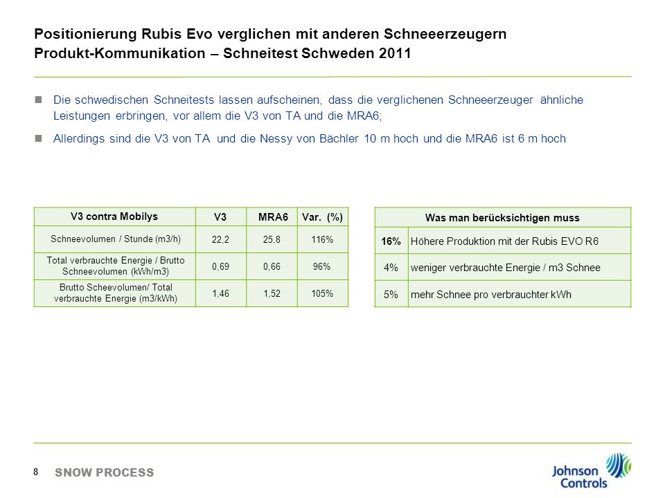 Positionierung Rubis Evo verglichen mit anderen Schneeerzeugern Produkt-Kommunikation – Schneitest Schweden 2011 SNOW PROCESS 8 Die schwedischen Schne
