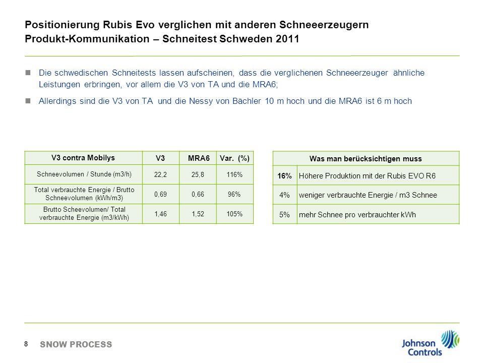 Dokumentation SNOW PROCESS 9 Flugblatt - Vergleich - Rubis Evo – Propeller Schneekanonen