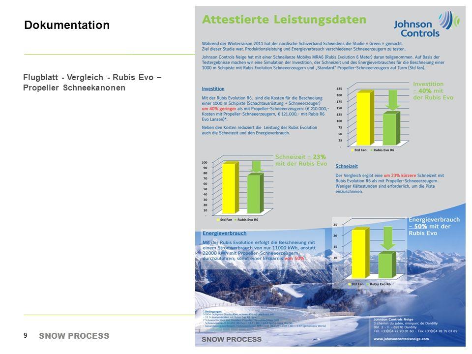 Dokumentation Presseinserat Vergleich Rubis R6 EVO- Propeller Schneekanonen, mit Kriterium Energie / prod.
