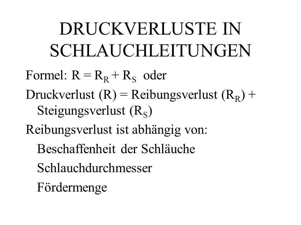 DRUCKVERLUSTE IN SCHLAUCHLEITUNGEN Formel: R = R R + R S oder Druckverlust (R) = Reibungsverlust (R R ) + Steigungsverlust (R S ) Reibungsverlust ist abhängig von: Beschaffenheit der Schläuche Schlauchdurchmesser Fördermenge