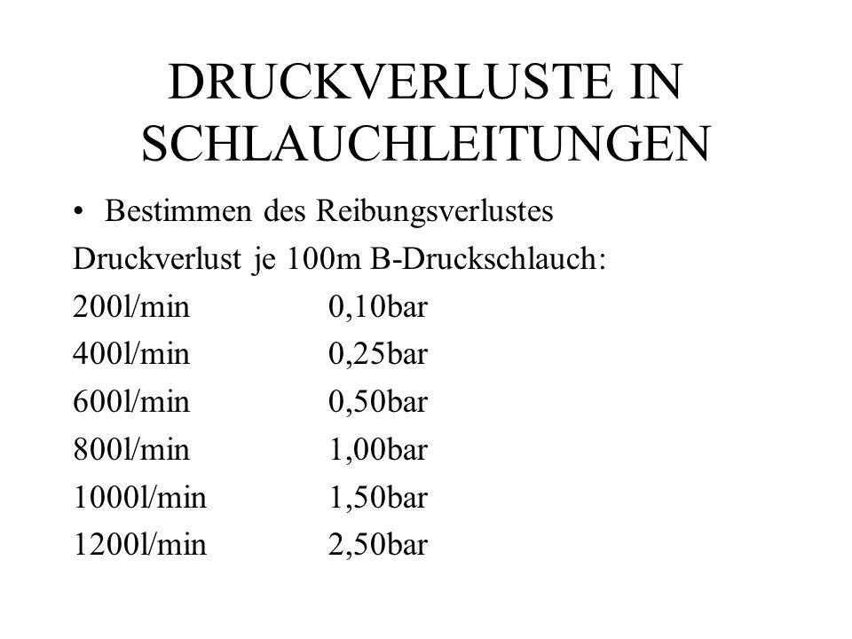 DRUCKVERLUSTE IN SCHLAUCHLEITUNGEN Bestimmen des Reibungsverlustes Druckverlust je 100m B-Druckschlauch: 200l/min0,10bar 400l/min0,25bar 600l/min0,50bar 800l/min1,00bar 1000l/min1,50bar 1200l/min2,50bar