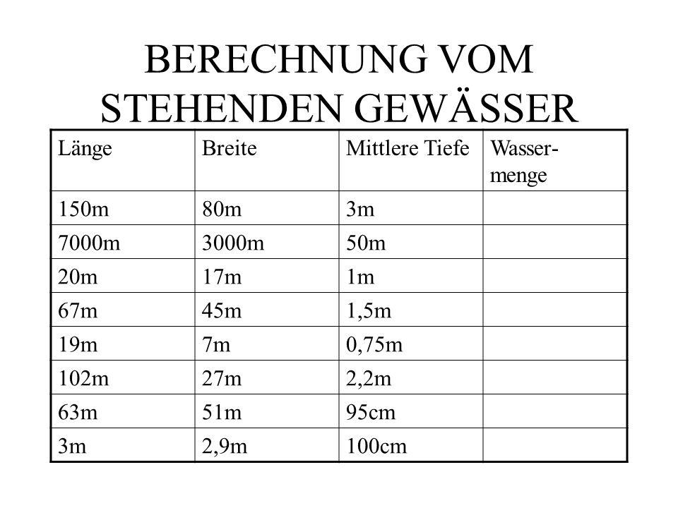 BERECHNUNG VOM STEHENDEN GEWÄSSER LängeBreiteMittlere TiefeWasser- menge 150m80m3m 7000m3000m50m 20m17m1m 67m45m1,5m 19m7m0,75m 102m27m2,2m 63m51m95cm 3m2,9m100cm