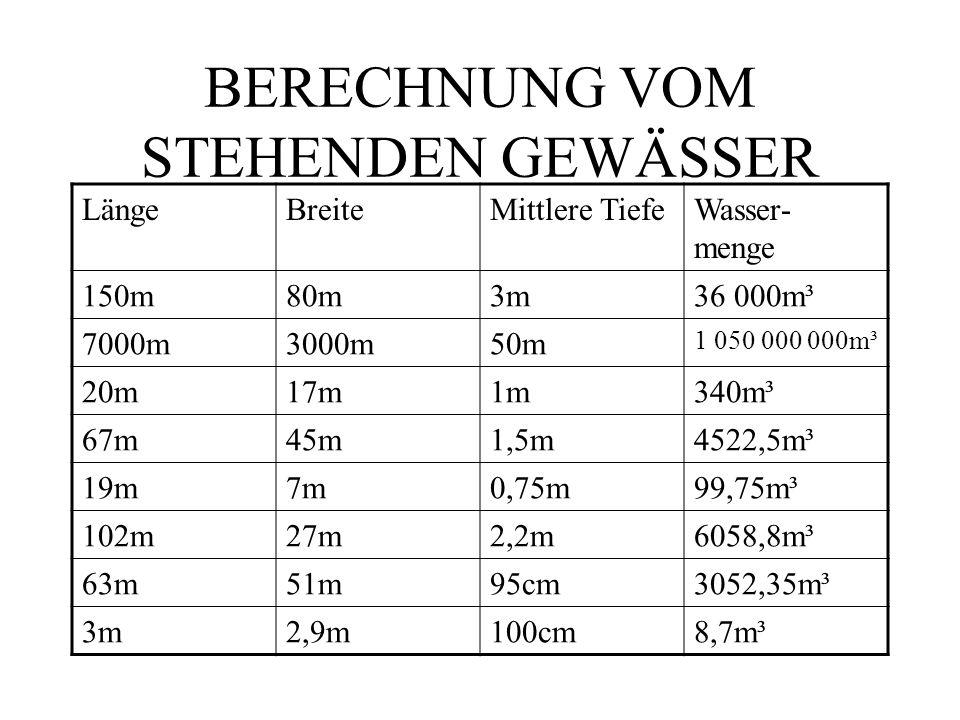 BERECHNUNG VOM STEHENDEN GEWÄSSER LängeBreiteMittlere TiefeWasser- menge 150m80m3m36 000m³ 7000m3000m50m 1 050 000 000m³ 20m17m1m340m³ 67m45m1,5m4522,5m³ 19m7m0,75m99,75m³ 102m27m2,2m6058,8m³ 63m51m95cm3052,35m³ 3m2,9m100cm8,7m³