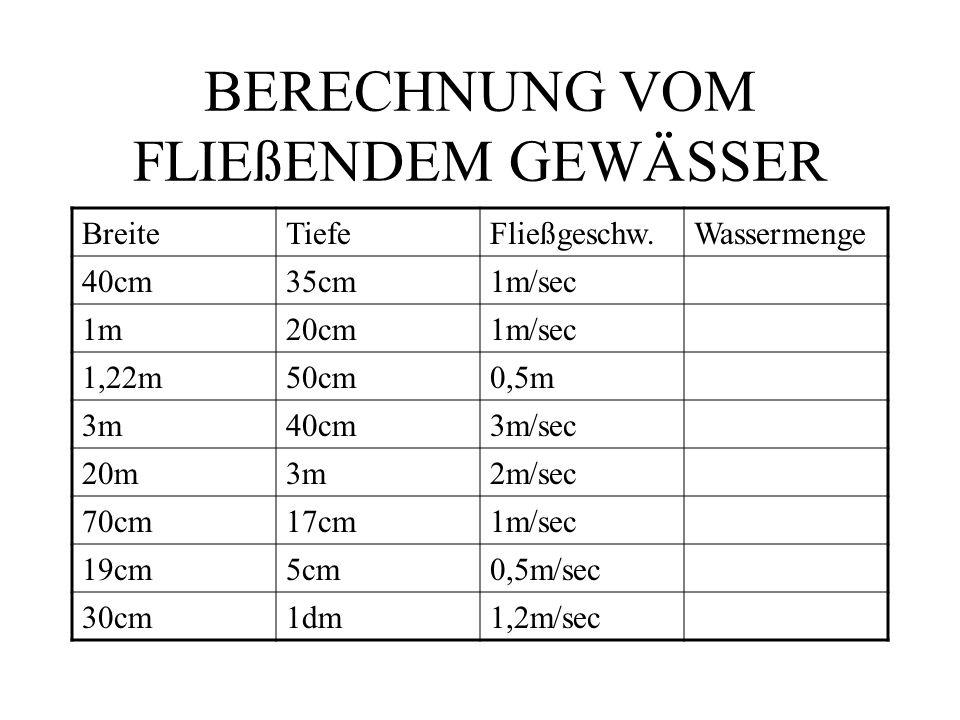 BERECHNUNG VOM FLIEßENDEM GEWÄSSER BreiteTiefeFließgeschw.Wassermenge 40cm35cm1m/sec140 l/sec = 8,4 m³/min 1m20cm1m/sec200 l/sec = 12 m³/min 1,22m50cm0,5m305 l/sec = 18,3 m³/min 3m40cm3m/sec3600 l/sec = 216 m³/min 20m3m2m/sec120 000 l/sec = 7 200 m³/min 70cm17cm1m/sec119 l/sec = 7,14 m³/min 19cm5cm0,5m/sec4,75 l/sec = 0,285 m³/min 30cm1dm1,2m/sec36 l/sec = 2,16 m³/min