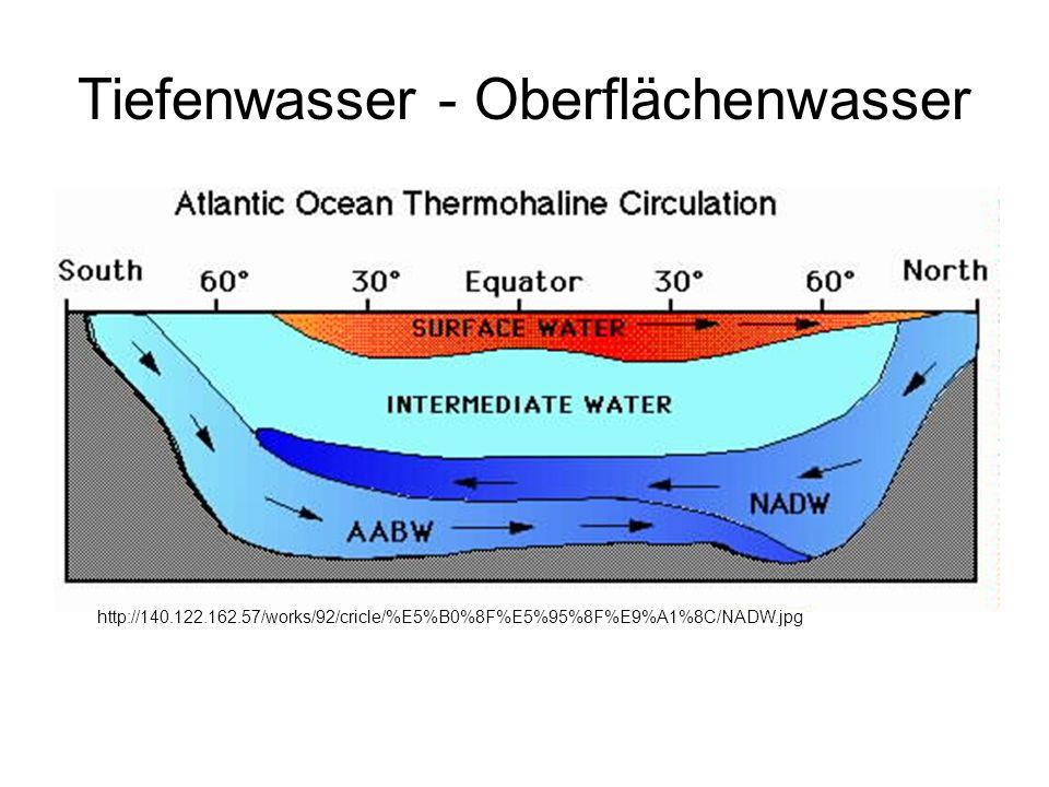 Tiefenwasser - Oberflächenwasser http://140.122.162.57/works/92/cricle/%E5%B0%8F%E5%95%8F%E9%A1%8C/NADW.jpg