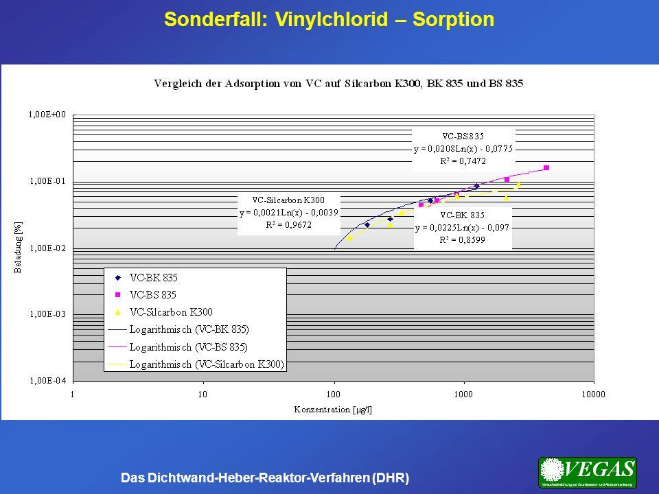 Sonderfall: Vinylchlorid – Sorption Das Dichtwand-Heber-Reaktor-Verfahren (DHR)