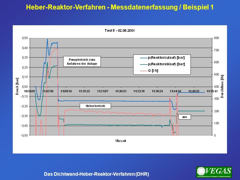 Heber-Reaktor-Verfahren - Messdatenerfassung / Beispiel 1 Das Dichtwand-Heber-Reaktor-Verfahren (DHR)