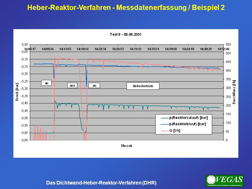 Heber-Reaktor-Verfahren - Messdatenerfassung / Beispiel 2 Das Dichtwand-Heber-Reaktor-Verfahren (DHR)