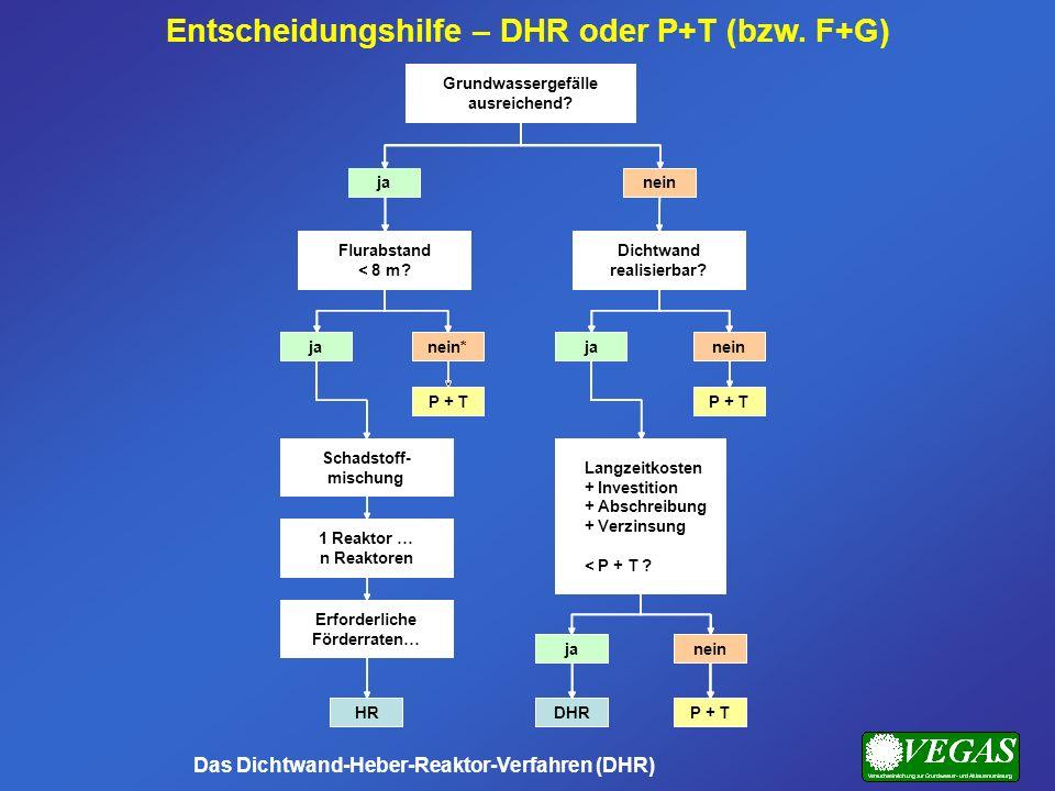 Entscheidungshilfe – DHR oder P+T (bzw. F+G) Das Dichtwand-Heber-Reaktor-Verfahren (DHR) Grundwassergefälle ausreichend? janein*janein janein Flurabst